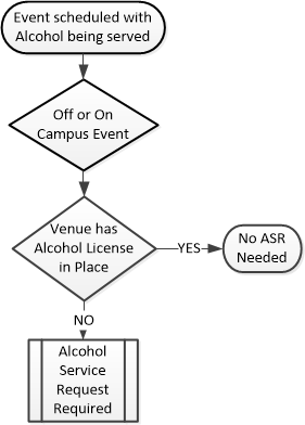Flow Chart of ASR Requirement
