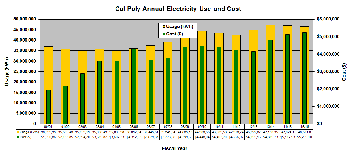 Energy Sustainability Afd Cal Poly
